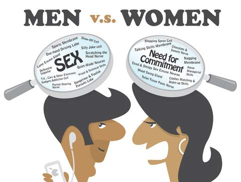Comical representation of the differences between men and women...